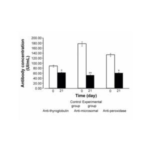 Autoinmunidad y Tiroiditis de Hashimoto: anticuerpos y alimentación 2